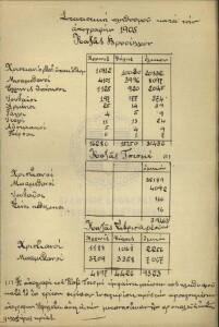 Απογραφή Βουρλών 1905